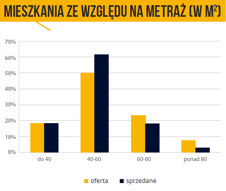 mieszkania_za_wzgledu_na_metraz