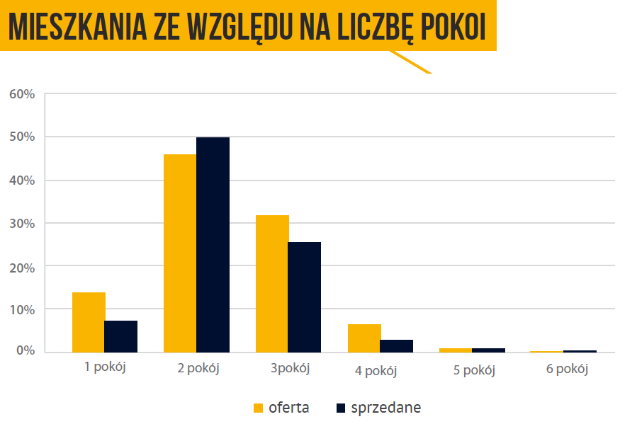 mieszkania_ze_wzgledu_na_liczbe_pokoi