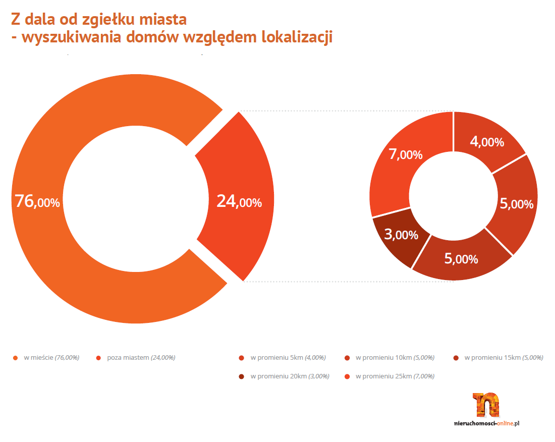 Wyszukiwania_domow_wzdledem_lokalizacji_II_kwartal_2013 - Nieruchomnosci-online.pl