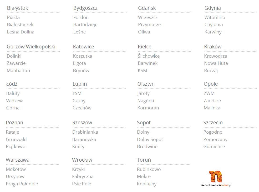 najpopularniejsze_wyszukiwania_lokalizacji_II_kwartal_2013 - Nieruchomosci-online.pl