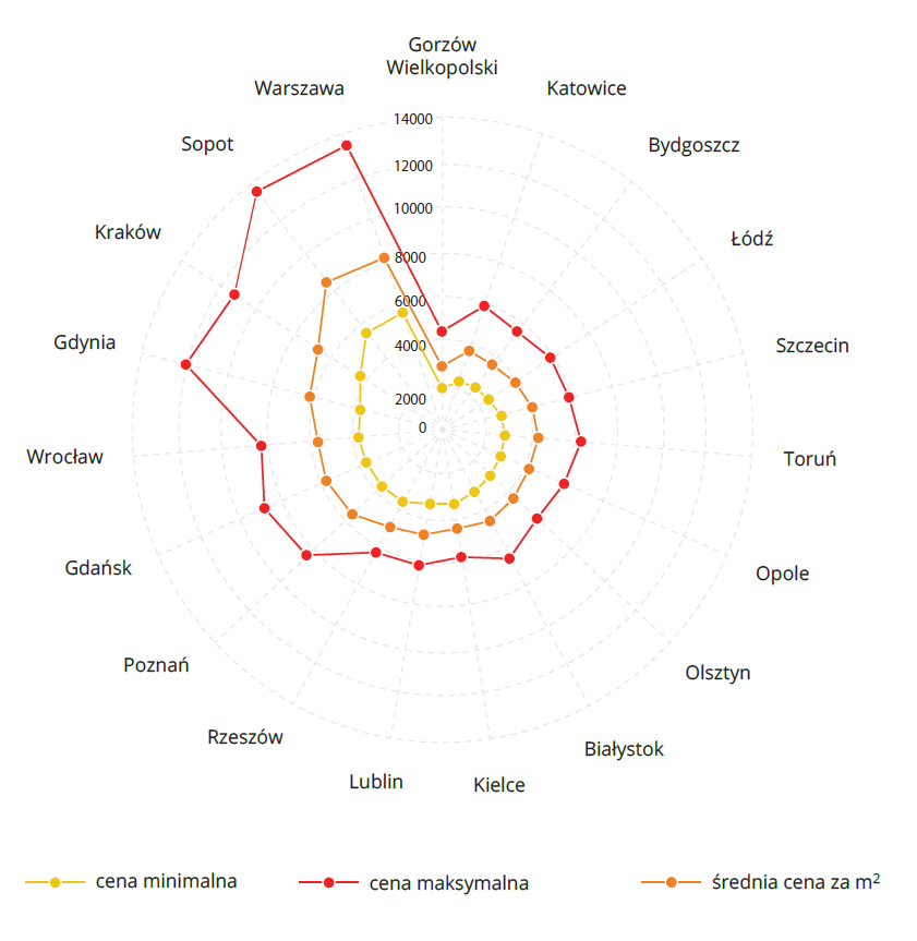 porownanie cen metra kwadratowego w największych miastach w Polsce - II kwartal_2013