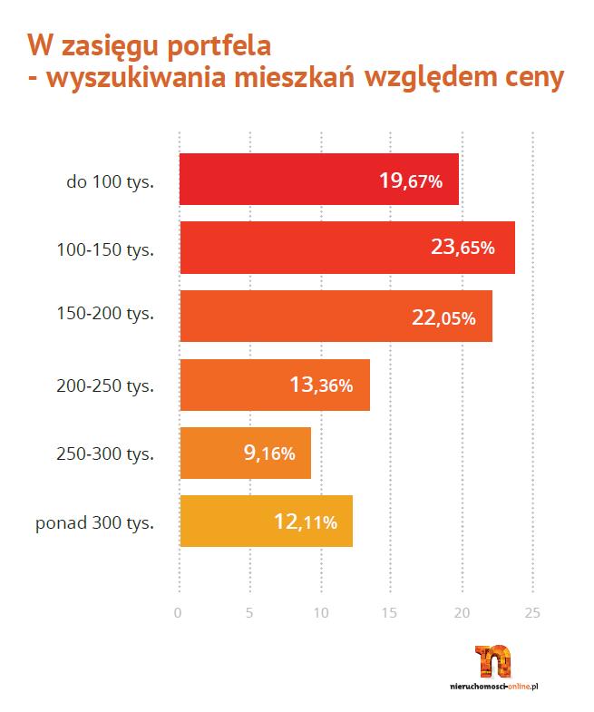 wyszykuwania_mieszkan_wzgledem_ceny_II_kwartal_2013 - Nieruchomosci-online.pl