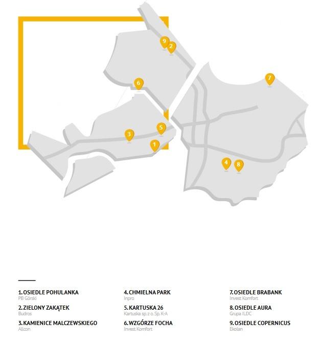 gdansk centrum inwestycje
